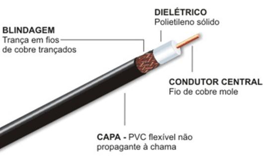 cabo coaxial preco - Cabo Coaxial