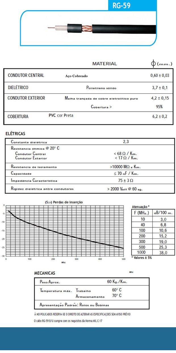 cabo coaxial rg59 malha de cobre - Cabo Coaxial
