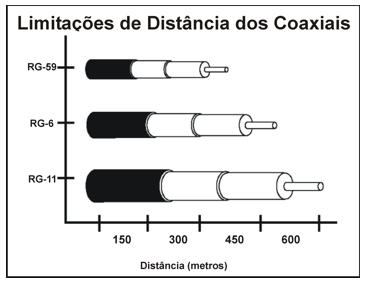 cabo coaxial rg59 - Cabo Coaxial