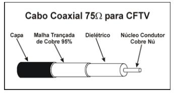 o que e cabo coaxial - Cabo Coaxial