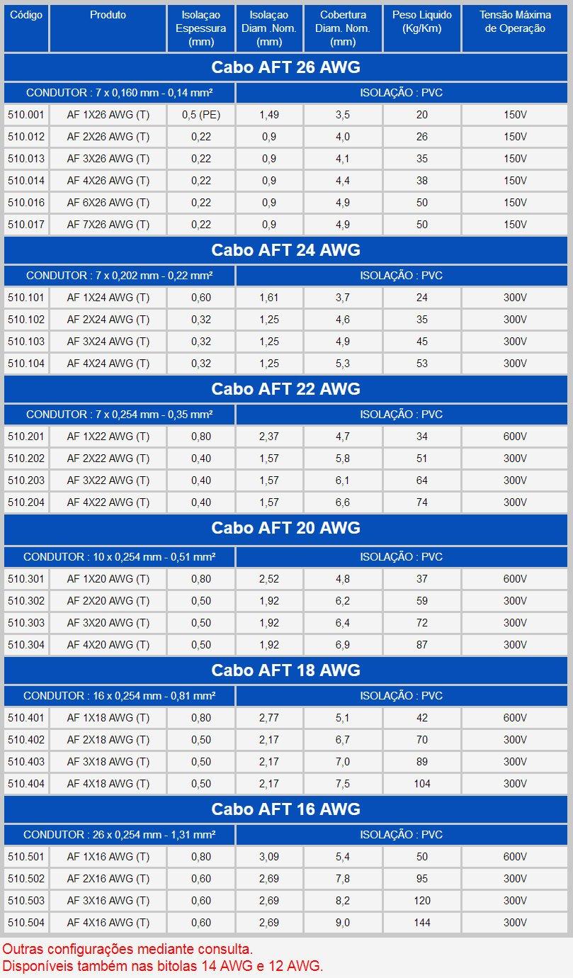 tabela cabo aft - Cabo AFT Blindado