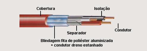 cabo de alarme de incendio com blindagem flexivel - Cabo de Alarme de Incêndio com Blindagem Flexível