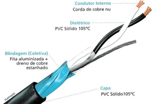 cabo instrumentacao blindado2 - Cabo de Instrumentação e Sinal Blindagem Total 1P ou 1T
