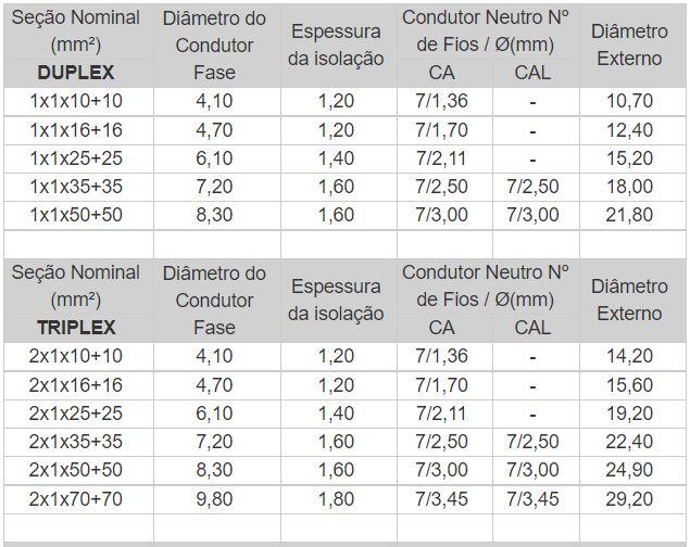 cabo de aluminio duplex - Cabo de Alumínio Multiplexado